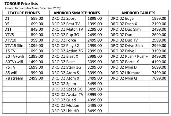 Torque Price lists